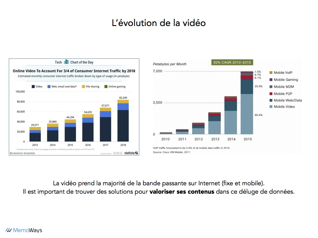 Evolution of Video: Bandwidth