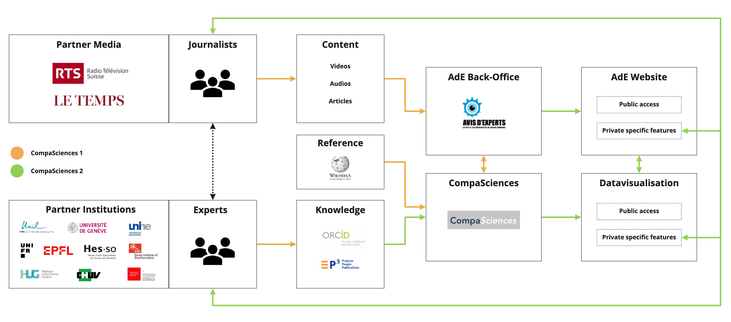 L'architecture du projet CompaSciences, avec les partenaires et la mécanique des données
